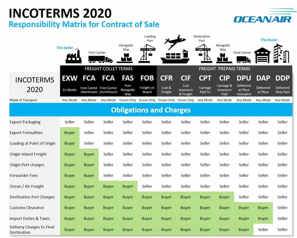 incoterms for importers